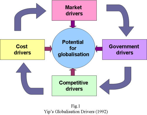Drivers of globalisation